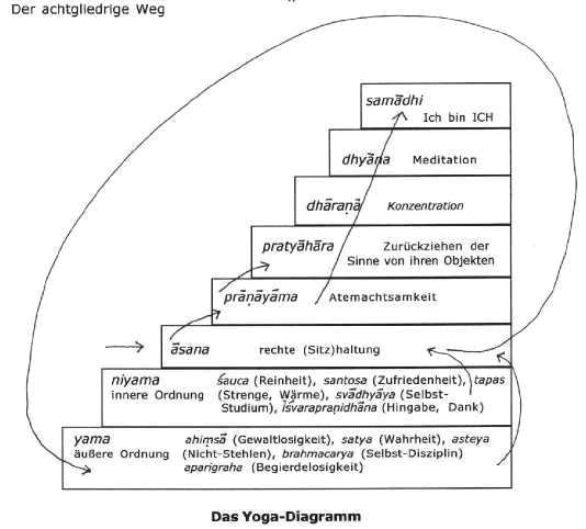 astanga_diagramm